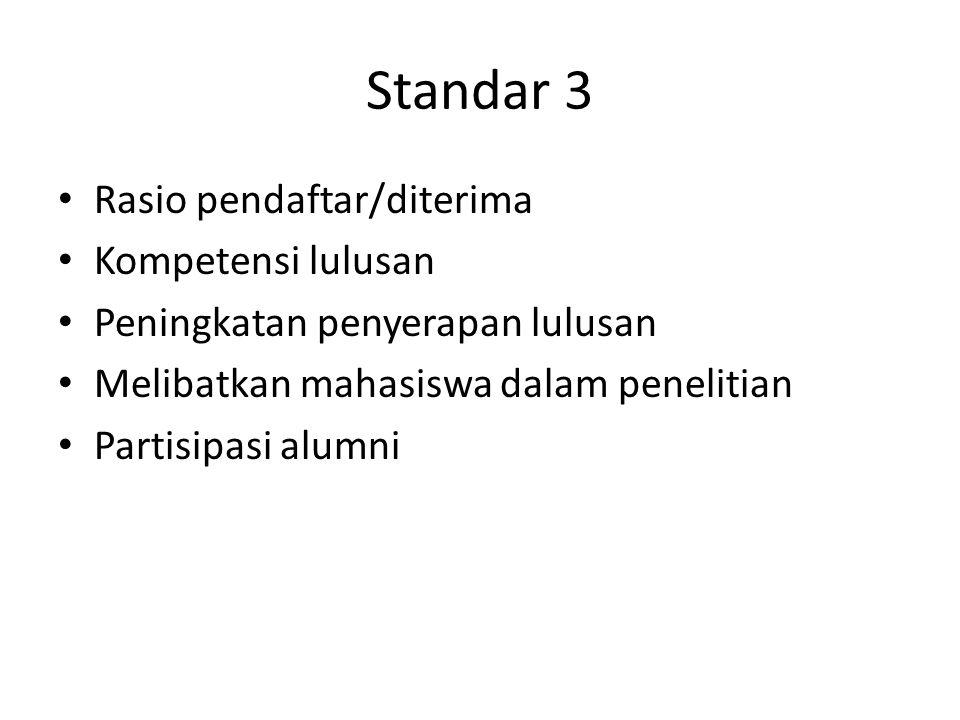 Standar 3 Rasio pendaftar/diterima Kompetensi lulusan Peningkatan penyerapan lulusan Melibatkan mahasiswa dalam penelitian Partisipasi alumni