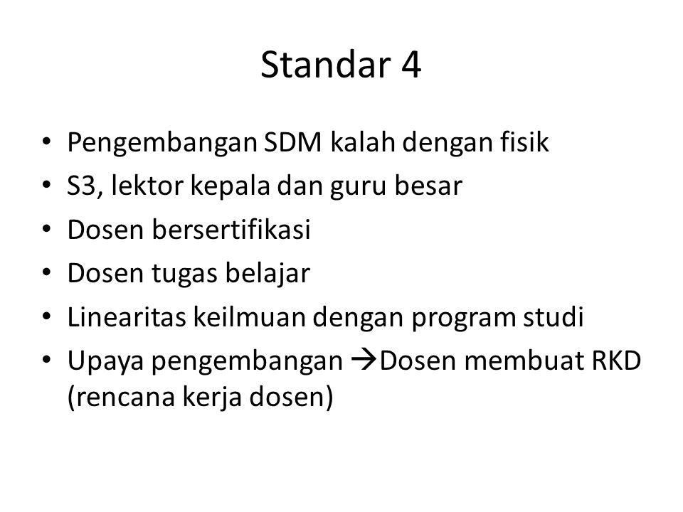 Standar 4 Pengembangan SDM kalah dengan fisik S3, lektor kepala dan guru besar Dosen bersertifikasi Dosen tugas belajar Linearitas keilmuan dengan program studi Upaya pengembangan  Dosen membuat RKD (rencana kerja dosen)