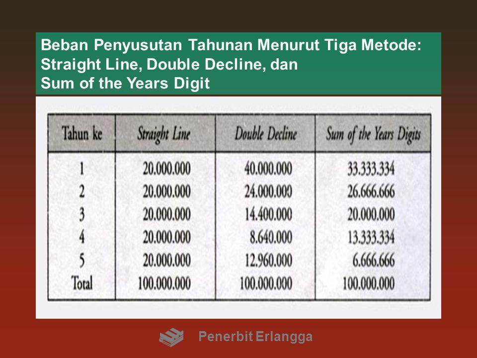 Beban Penyusutan Tahunan Menurut Tiga Metode: Straight Line, Double Decline, dan Sum of the Years Digit