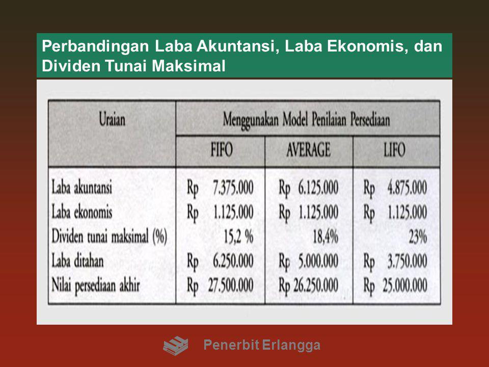 Perbandingan Laba Akuntansi, Laba Ekonomis, dan Dividen Tunai Maksimal