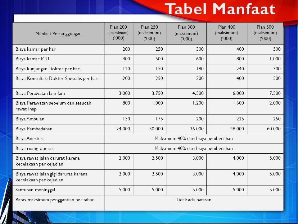 Manfaat Pertanggungan Plan 200 (maksimum) ('000) Plan 250 (maksimum) ('000) Plan 300 (maksimum ) ('000) Plan 400 (maksimum) ('000) Plan 500 (maksimum) ('000) Biaya kamar per har200250300400500 Biaya kamar ICU4005006008001.000 Biaya kunjungan Dokter per hari120150180240300 Biaya Konsultasi Dokter Spesialis per hari200250300400500 Biaya Perawatan lain-lain3.0003.7504.5006.0007.500 Biaya Perawatan sebelum dan sesudah rawat inap 8001.0001.2001.6002.000 Biaya Ambulan150175200225250 Biaya Pembedahan24.00030.00036.00048.00060.000 Biaya AnestesiMaksimum 40% dari biaya pembedahan Biaya ruang operasiMaksimum 40% dari biaya pembedahan Biaya rawat jalan darurat karena kecelakaan per kejadian 2.0002.5003.0004.0005.000 Biaya rawat jalan gigi darurat karena kecelakaan per kejadian 2.0002.5003.0004.0005.000 Santunan meninggal5.000 Batas maksimum penggantian per tahunTidak ada batasan
