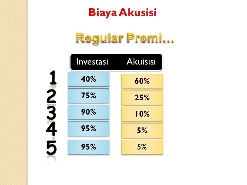 40% 60% 75% 25% 90% 10% 95% 5% 95% 5% Investasi Akuisisi