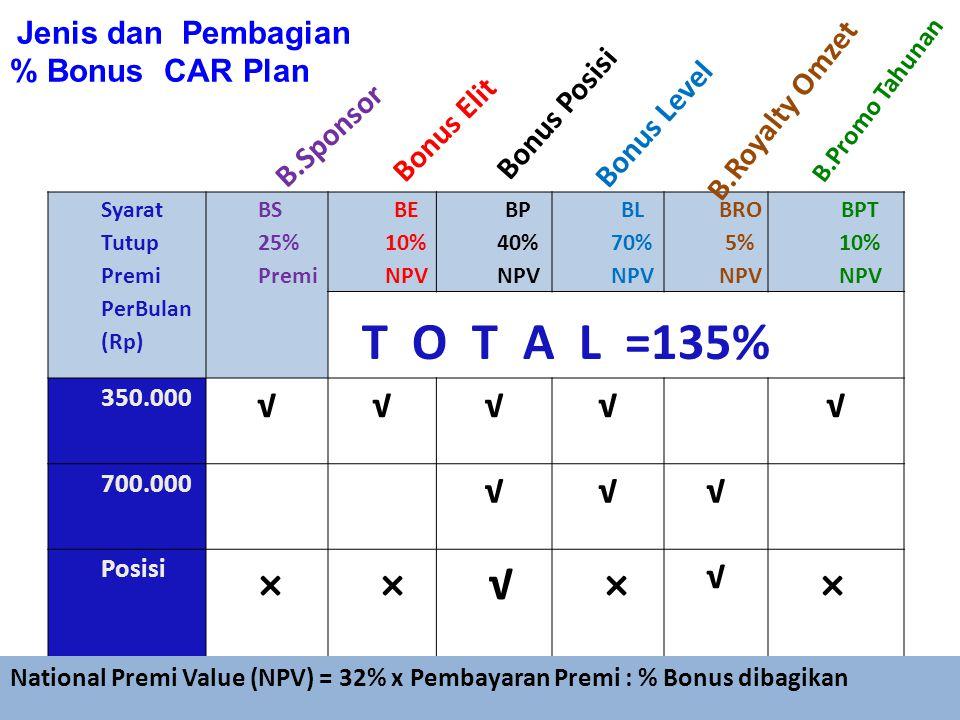 Jenis dan Pembagian % Bonus CAR Plan Syarat Tutup Premi PerBulan (Rp) BS 25% Premi BE 10% NPV BP 40% NPV BL 70% NPV BRO 5% NPV BPT 10% NPV 350.000 √√√