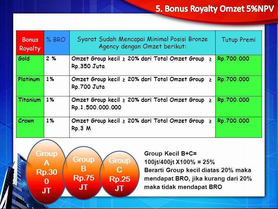Bonus Royalty % BRO Syarat Sudah Mencapai Minimal Posisi Bronze Agency dengan Omzet berikut: Tutup Premi Gold2 % Omzet Group kecil ≥ 20% dari Total Omzet Group ≥ Rp.350 Juta Rp.700.000 Platinum1% Omzet Group kecil ≥ 20% dari Total Omzet Group ≥ Rp.700 Juta Rp.700.000 Titanium1% Omzet Group kecil ≥ 20% dari Total Omzet Group ≥ Rp.1.500.000.000 Rp.700.000 Crown1%Omzet Group kecil ≥ 20% dari Total Omzet Group ≥ Rp.3 M Rp.700.000 Group A Rp.30 0 JT Group B Rp.75 JT Group C Rp.25 JT Group Kecil B+C= 100jt/400jt X100% = 25% Berarti Group kecil diatas 20% maka mendapat BRO, jika kurang dari 20% maka tidak mendapat BRO
