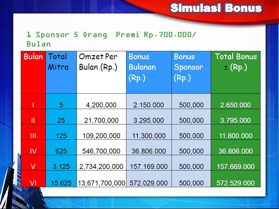 1 Sponsor 5 Orang Premi Rp.700.000/ Bulan Bulan Total Mitra Omzet Per Bulan (Rp.) Bonus Bulanan (Rp.) Bonus Sponsor (Rp.) Total Bonus ± (Rp.) I54,200,0002.150.000500,0002.650.000 II2521,700,0003.295.000500,0003.795.000 III125109,200,00011.300.000500,00011.800.000 IV625546,700,00036.806.000500,00036.806.000 V3.1252,734,200,000157.169.000500,000157.669.000 VI15.62513,671,700,000572.029.000500,000572.529.000