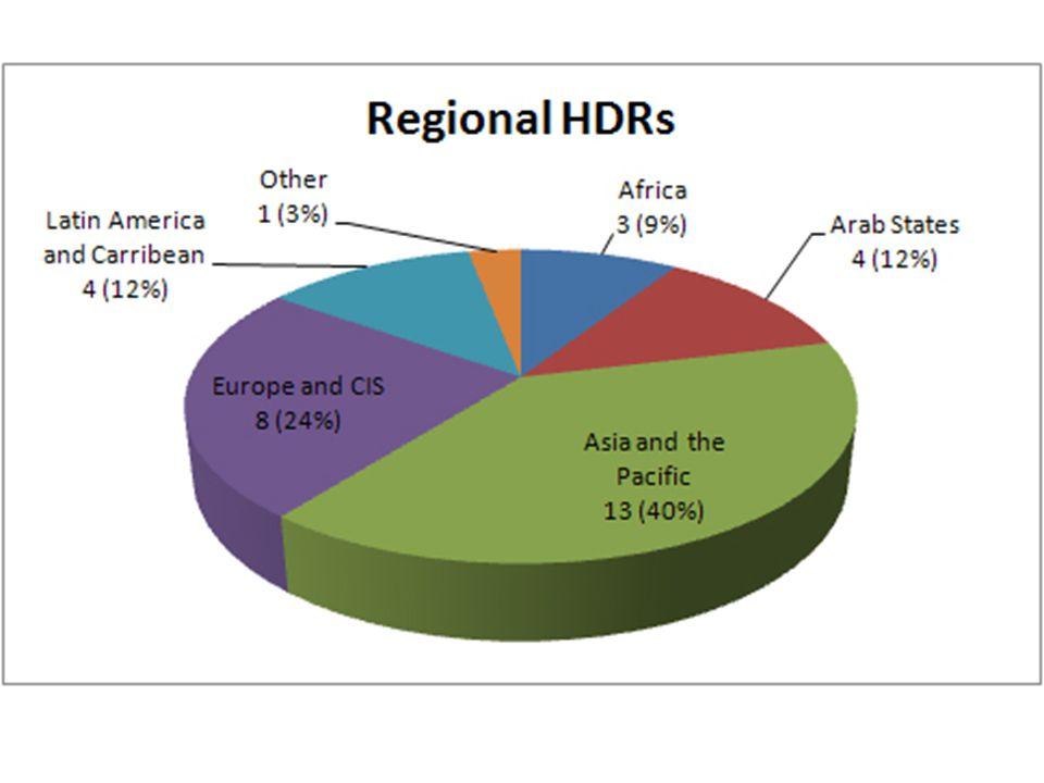 HDR REGIONAL - ROMA: 2002 Roma – suatu kelompok etnis – hidup dlm kemiskinan di tengah-tengah kemakmuran Eropa tempat mereka hidup di 5 negara Laporan Regional ttg Roma di Eropa Tengah dan Timur: 'Avoiding the Dependency Trap' memakai data rumah tangga Roma dan utk pertama kali menghitung HDI utk kelompok tsb dan juga menyajikan indikator-indikator MDG utk Roma 5 laporan nasional dipakai sbg masukan Laporan Regional – situs web interaktif mengompilasikan semua data Laporan menciptakan dampak yg luar biasa dan berujung dengan perumusan kebijakan-kebijakan yg menguntungkan Roma, seperti –World Bank & Open Society Institute meluncurkan A Decade of Roma Inclusion – 9 negara berpartisipasi utk meningkatkan kondisi Roma –Persoalan-persoalan Roma beperan penting thdp integrasi Eropa –Publisitas luas membantu UNDP memobilisasi dana utk program- program nasional Roma