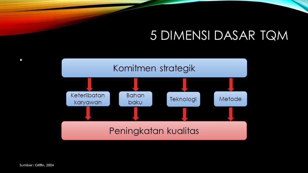 5 DIMENSI DASAR TQM Komitmen strategik Peningkatan kualitas Keterlibatan karyawan Bahan baku Teknologi Metode Sumber : Griffin, 2004