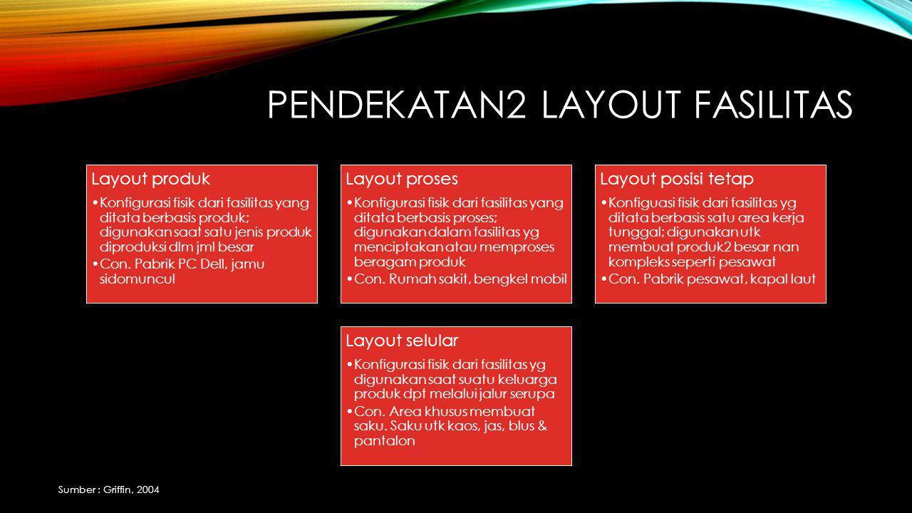 PENDEKATAN2 LAYOUT FASILITAS Layout produk Konfigurasi fisik dari fasilitas yang ditata berbasis produk; digunakan saat satu jenis produk diproduksi dlm jml besar Con.