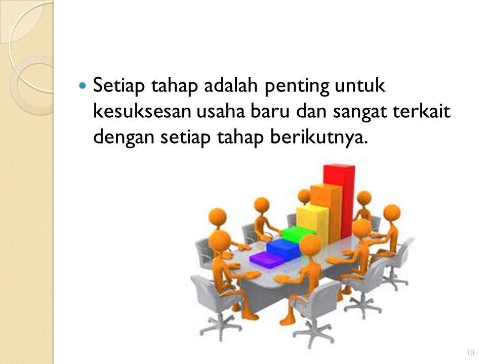 10 Setiap tahap adalah penting untuk kesuksesan usaha baru dan sangat terkait dengan setiap tahap berikutnya.