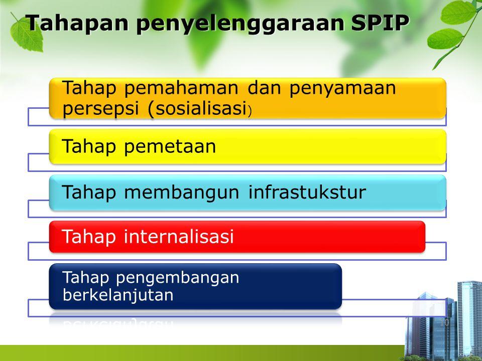 Tahapan penyelenggaraan SPIP 10 Tahap pemahaman dan penyamaan persepsi (sosialisasi ) Tahap pemetaan Tahap membangun infrastukstur Tahap internalisasi