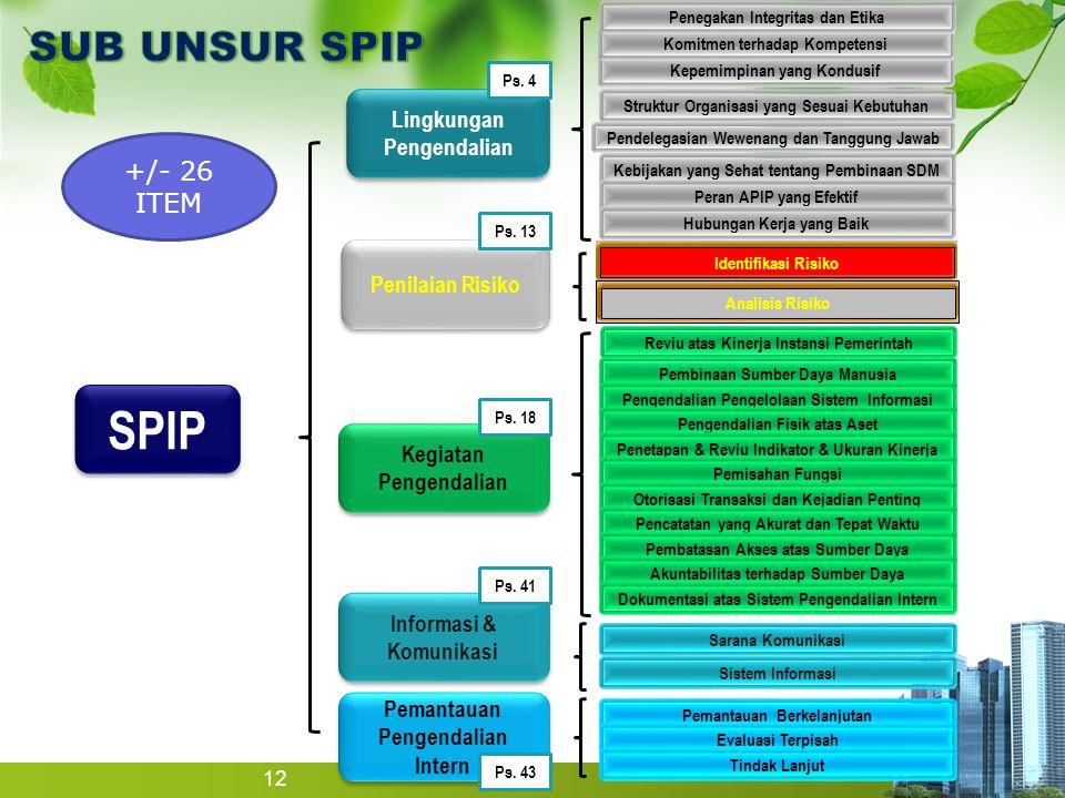 12 SPIP Pemantauan Pengendalian Intern Pemantauan Pengendalian Intern Informasi & Komunikasi Kegiatan Pengendalian Penilaian Risiko Lingkungan Pengend