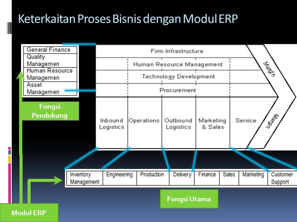Keterkaitan Proses Bisnis dengan Modul ERP Fungsi Pendukung Fungsi Utama Modul ERP