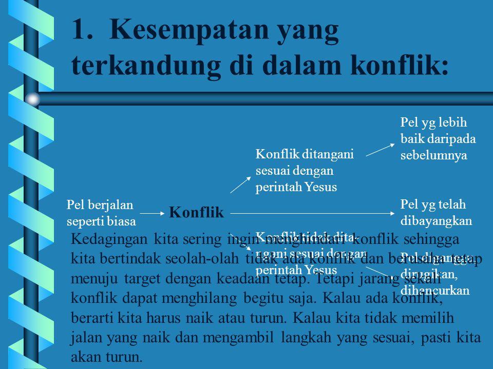 12.Lima Gaya Penyelesaian Konflik b 2.