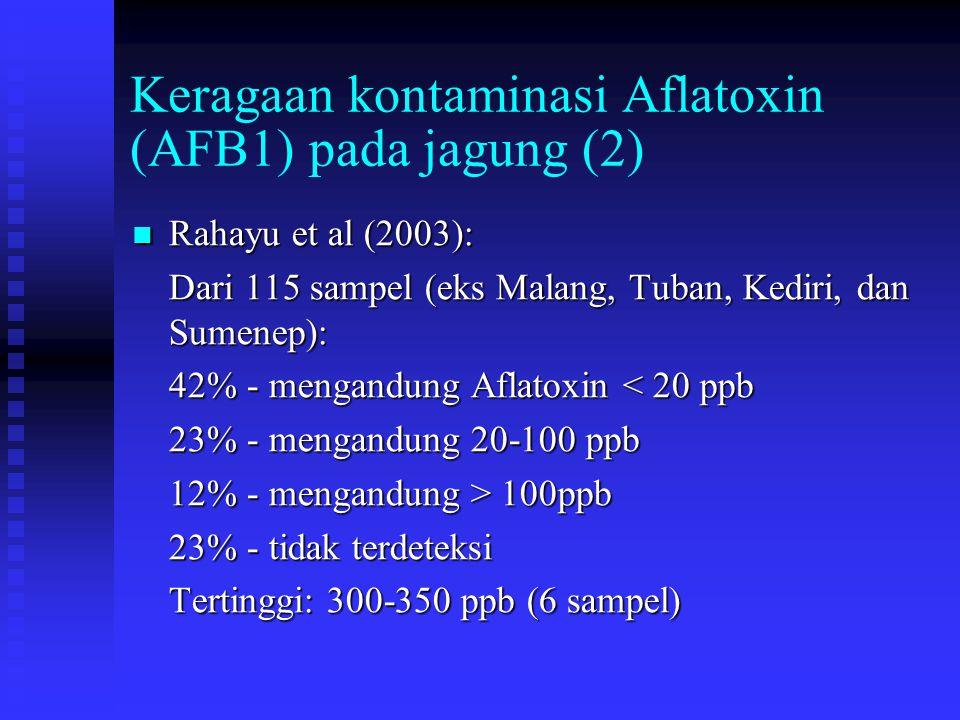 Keragaan kontaminasi Aflatoxin (AFB1) pada jagung (2) Rahayu et al (2003): Rahayu et al (2003): Dari 115 sampel (eks Malang, Tuban, Kediri, dan Sumene