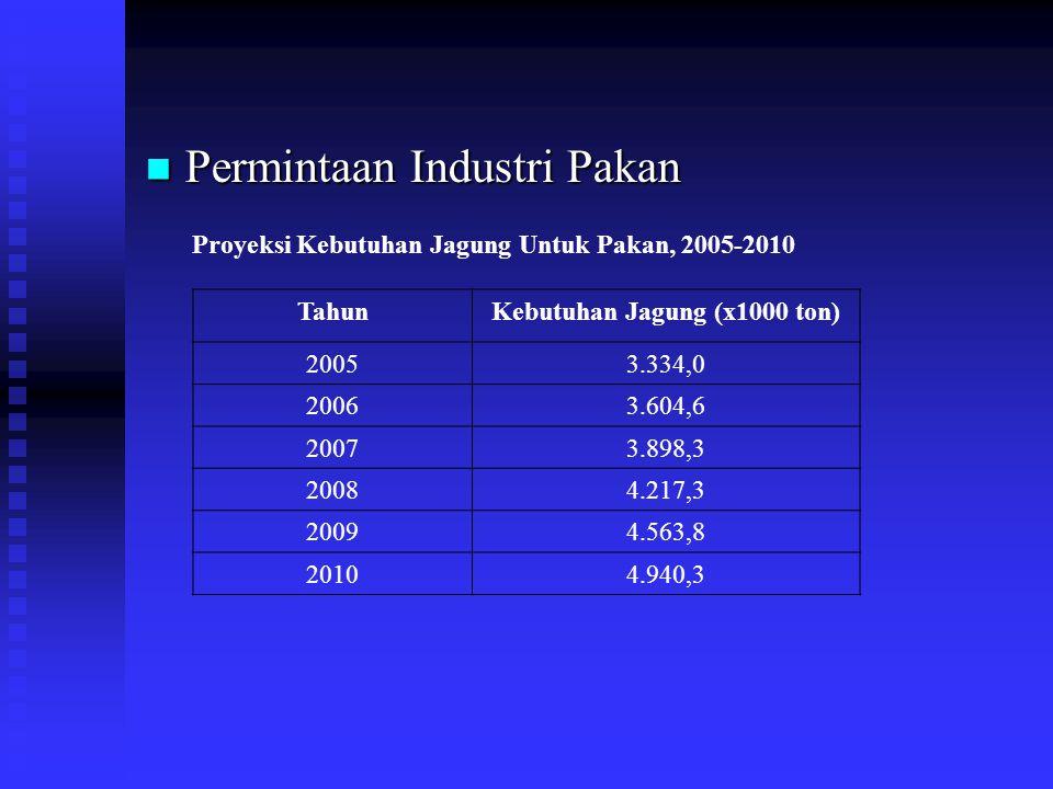 Permintaan Industri Pakan Permintaan Industri Pakan Proyeksi Kebutuhan Jagung Untuk Pakan, 2005-2010 TahunKebutuhan Jagung (x1000 ton) 20053.334,0 200