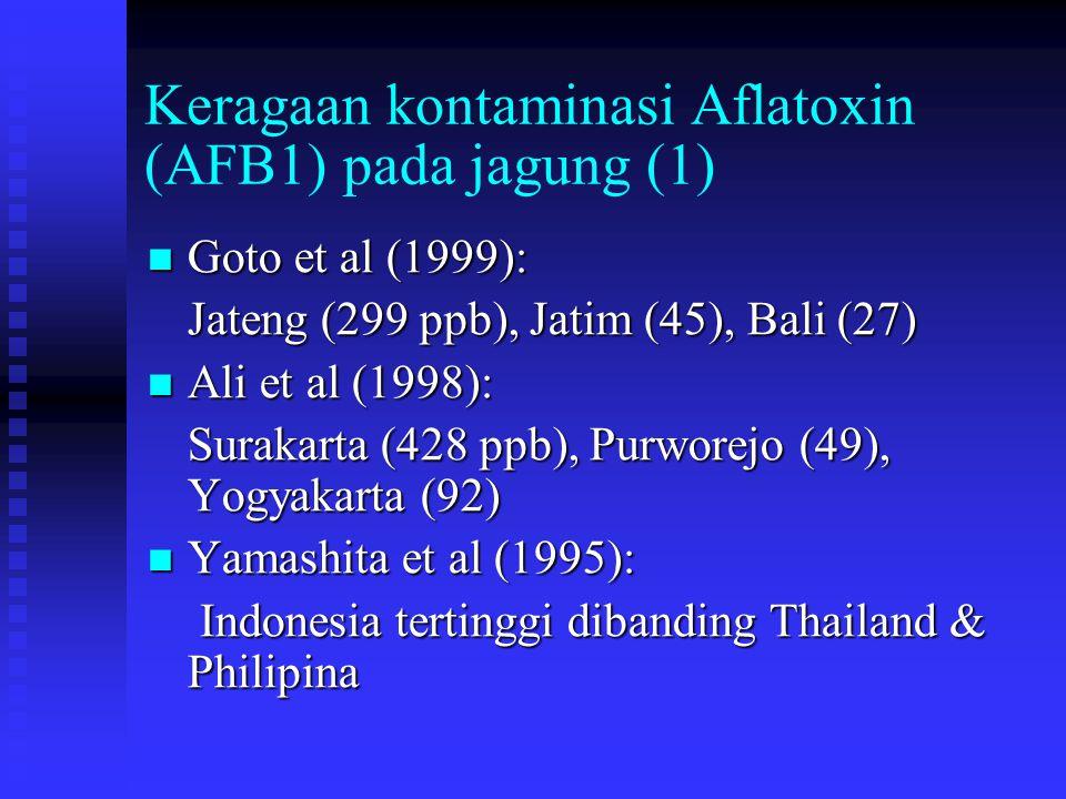 Keragaan kontaminasi Aflatoxin (AFB1) pada jagung (2) Rahayu et al (2003): Rahayu et al (2003): Dari 115 sampel (eks Malang, Tuban, Kediri, dan Sumenep): 42% - mengandung Aflatoxin < 20 ppb 23% - mengandung 20-100 ppb 12% - mengandung > 100ppb 23% - tidak terdeteksi Tertinggi: 300-350 ppb (6 sampel)