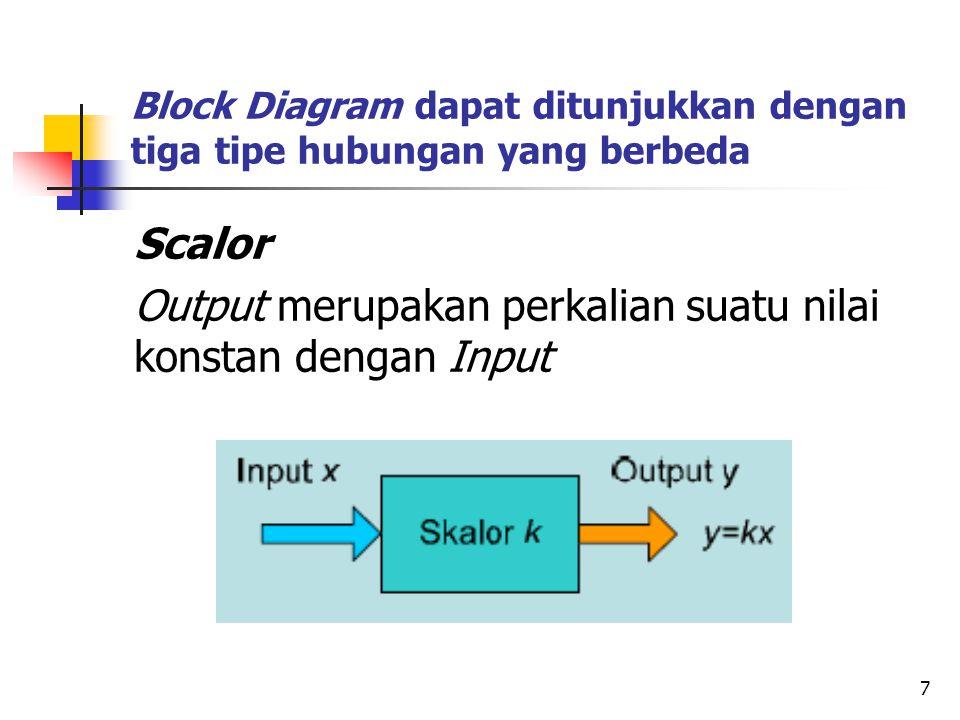Adder Output merupakan penjumlahan antar Input Integrator (Rate Control) Input merupakan suatu nilai yang menunjukkan tingkat perubahan nilai Output
