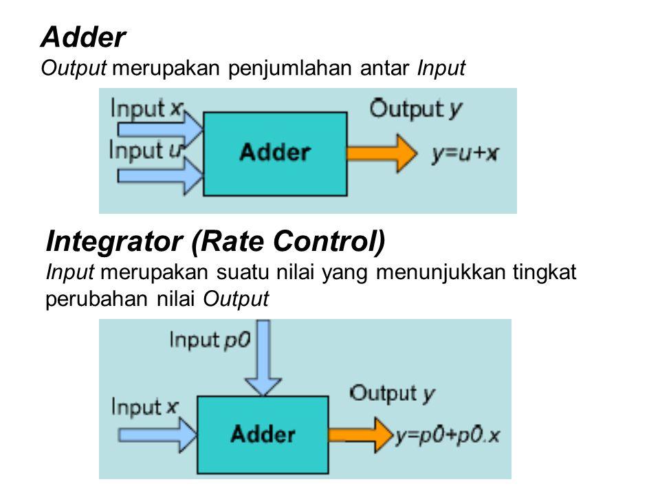 Block Diagram digunakan untuk menerjemahkan sistem yang akan dimodelkan Model yang digunakan bersifat kuantitatif