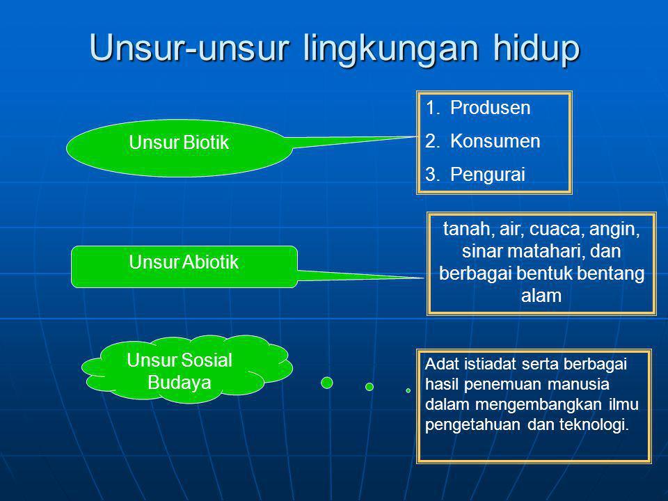Unsur-unsur lingkungan hidup Unsur Biotik Unsur Abiotik Unsur Sosial Budaya 1.Produsen 2.Konsumen 3.Pengurai tanah, air, cuaca, angin, sinar matahari,