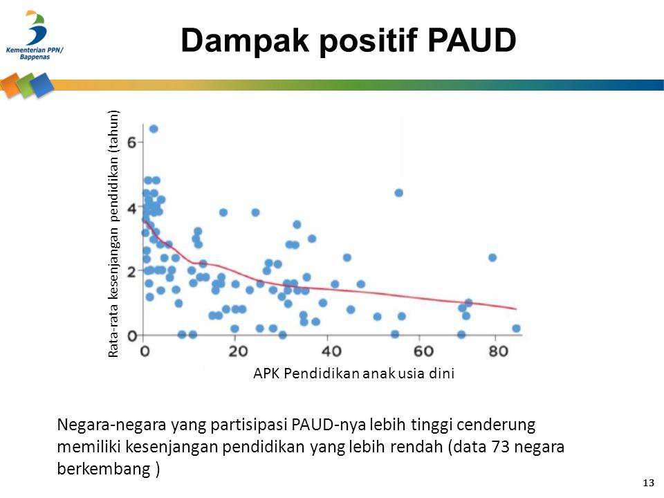 Dampak positif PAUD APK Pendidikan anak usia dini Rata-rata kesenjangan pendidikan (tahun) Negara-negara yang partisipasi PAUD-nya lebih tinggi cender