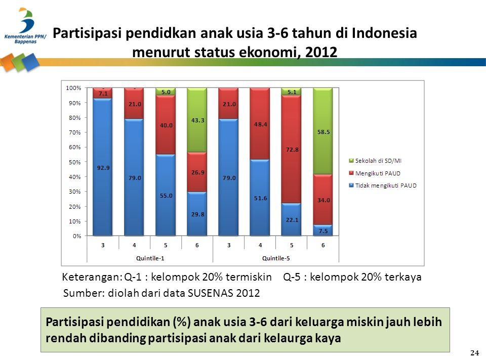 Partisipasi pendidikan (%) anak usia 3-6 dari keluarga miskin jauh lebih rendah dibanding partisipasi anak dari kelaurga kaya Partisipasi pendidkan an