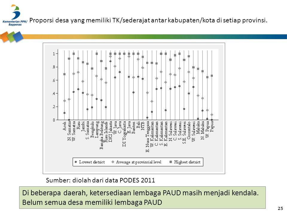 Proporsi desa yang memiliki TK/sederajat antar kabupaten/kota di setiap provinsi. Sumber: diolah dari data PODES 2011 Di beberapa daerah, ketersediaan
