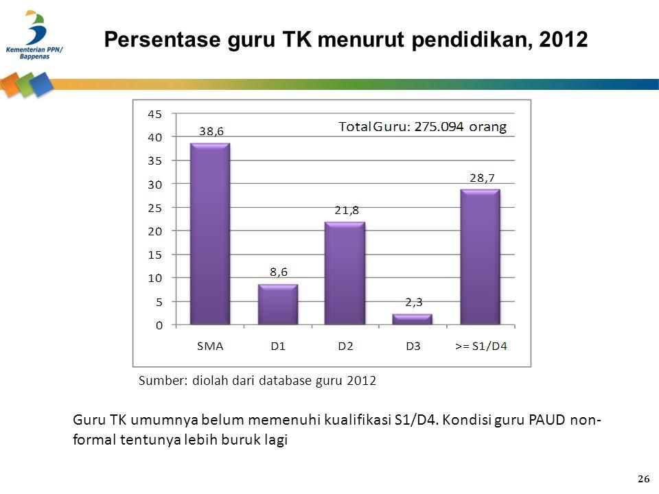 Persentase guru TK menurut pendidikan, 2012 Sumber: diolah dari database guru 2012 Guru TK umumnya belum memenuhi kualifikasi S1/D4. Kondisi guru PAUD