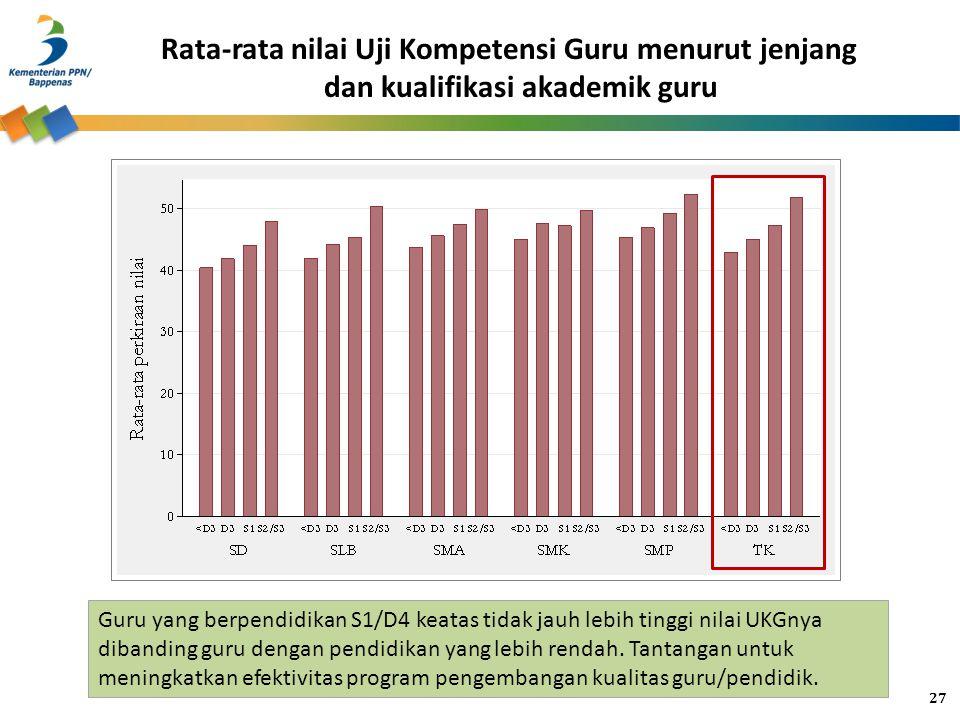 Rata-rata nilai Uji Kompetensi Guru menurut jenjang dan kualifikasi akademik guru Guru yang berpendidikan S1/D4 keatas tidak jauh lebih tinggi nilai U