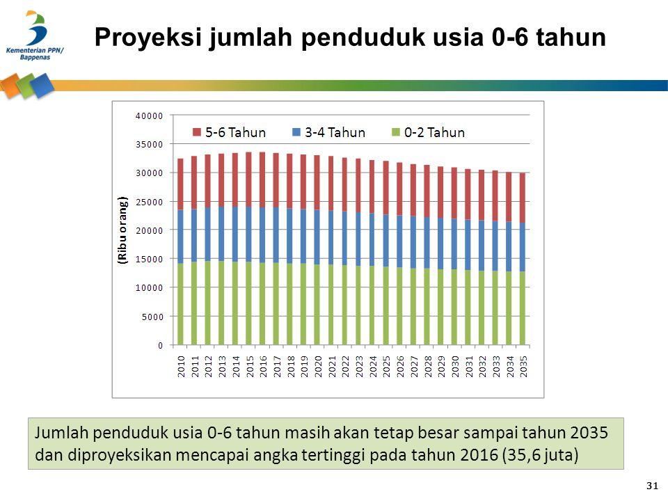 Proyeksi jumlah penduduk usia 0-6 tahun Jumlah penduduk usia 0-6 tahun masih akan tetap besar sampai tahun 2035 dan diproyeksikan mencapai angka terti