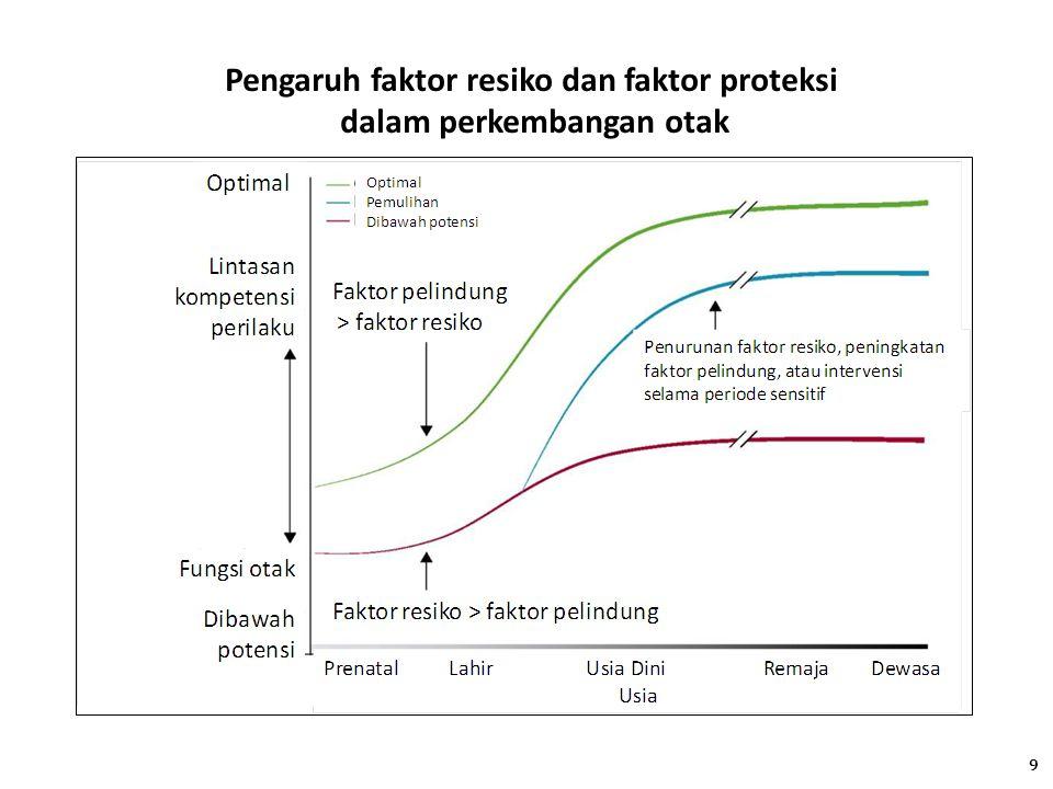 Pengaruh faktor resiko dan faktor proteksi dalam perkembangan otak 9