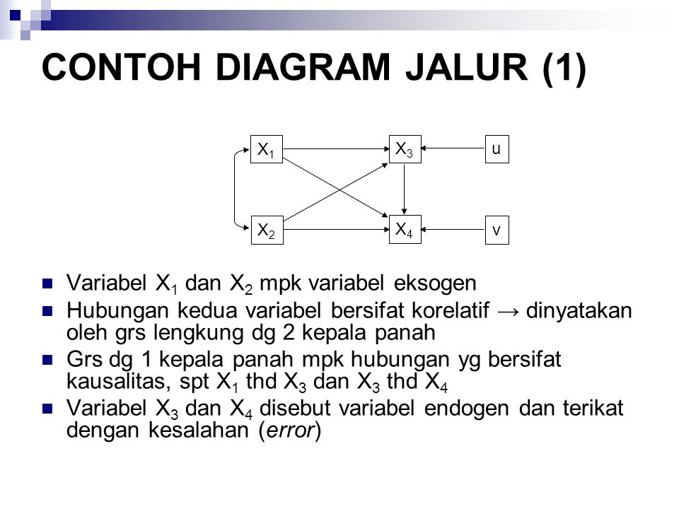 CONTOH DIAGRAM JALUR (1) Variabel X 1 dan X 2 mpk variabel eksogen Hubungan kedua variabel bersifat korelatif → dinyatakan oleh grs lengkung dg 2 kepa