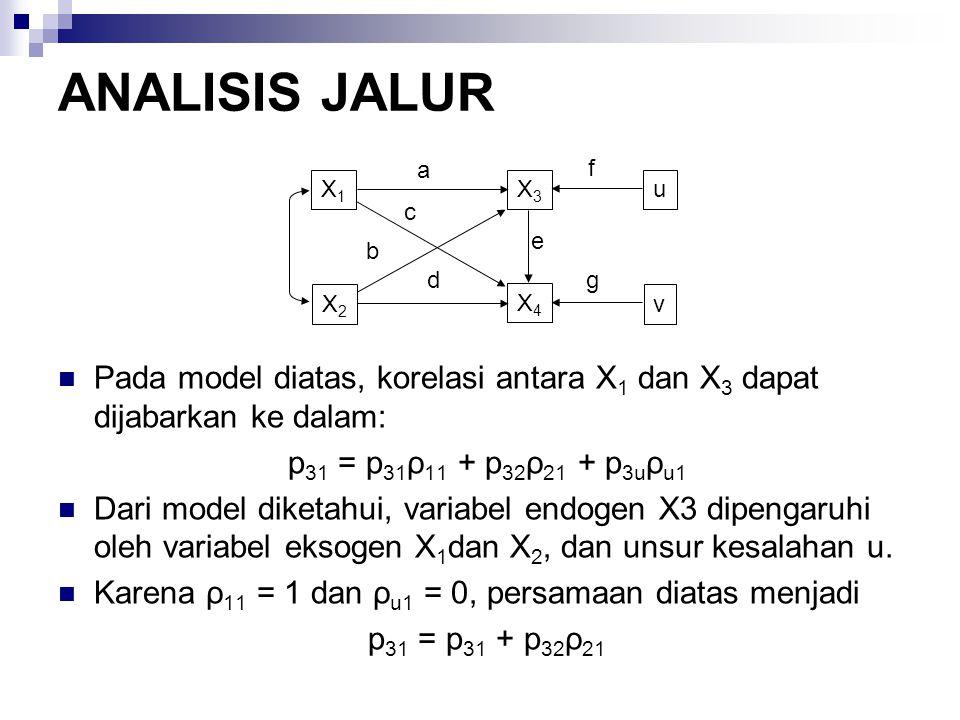 ANALISIS JALUR Pada model diatas, korelasi antara X 1 dan X 3 dapat dijabarkan ke dalam: p 31 = p 31 ρ 11 + p 32 ρ 21 + p 3u ρ u1 Dari model diketahui