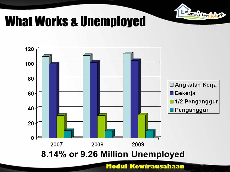 What Works & Unemployed 8.14% or 9.26 Million Unemployed