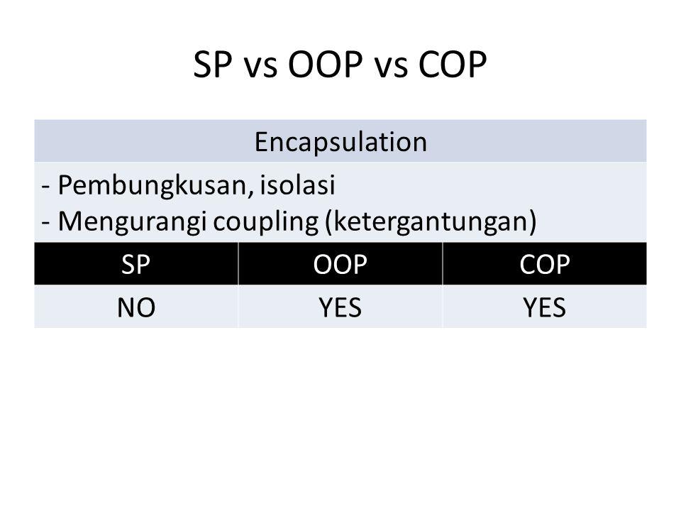 SP vs OOP vs COP Encapsulation - Pembungkusan, isolasi - Mengurangi coupling (ketergantungan) SPOOPCOP NOYES