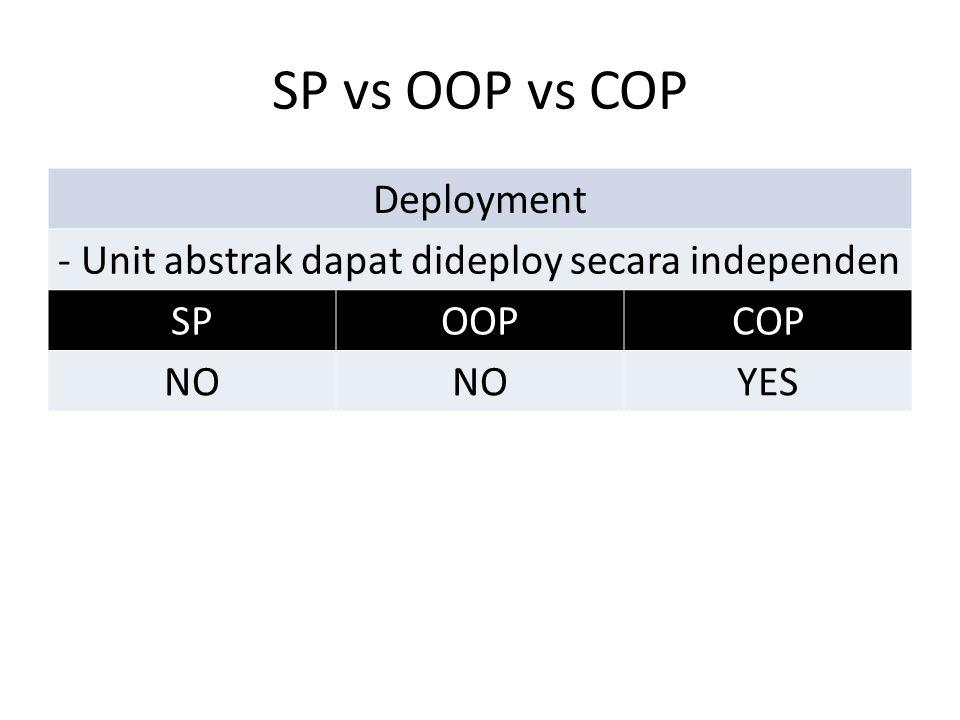 SP vs OOP vs COP Deployment - Unit abstrak dapat dideploy secara independen SPOOPCOP NO YES