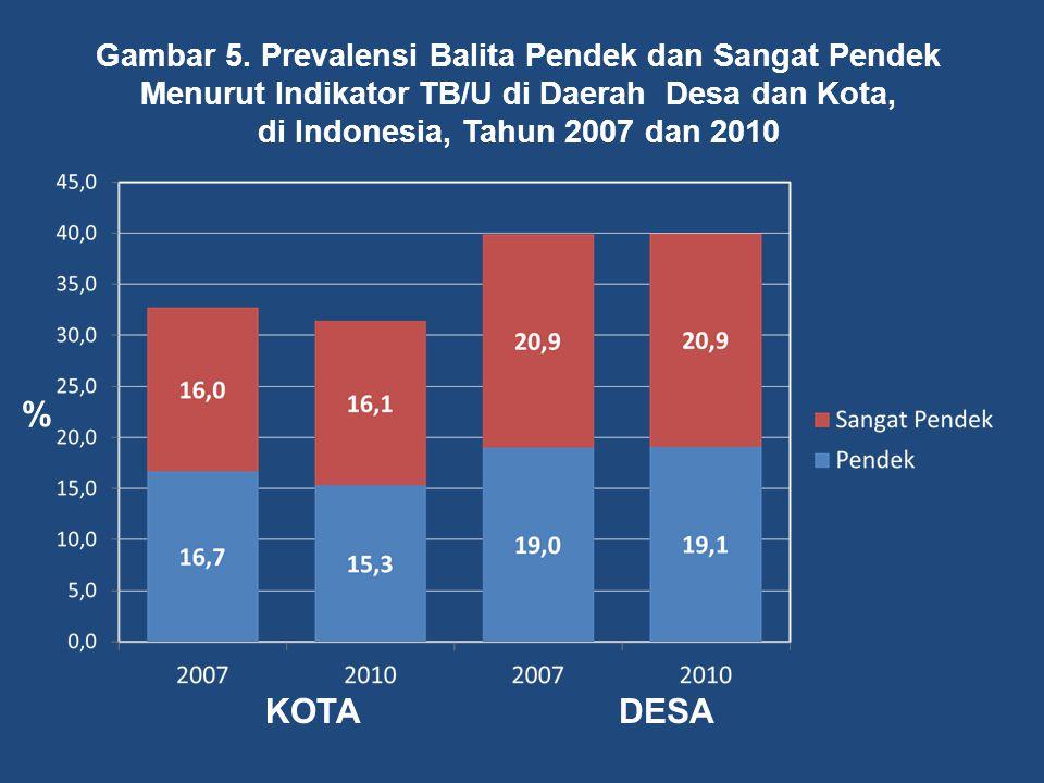 Gambar 5. Prevalensi Balita Pendek dan Sangat Pendek Menurut Indikator TB/U di Daerah Desa dan Kota, di Indonesia, Tahun 2007 dan 2010 % KOTADESA