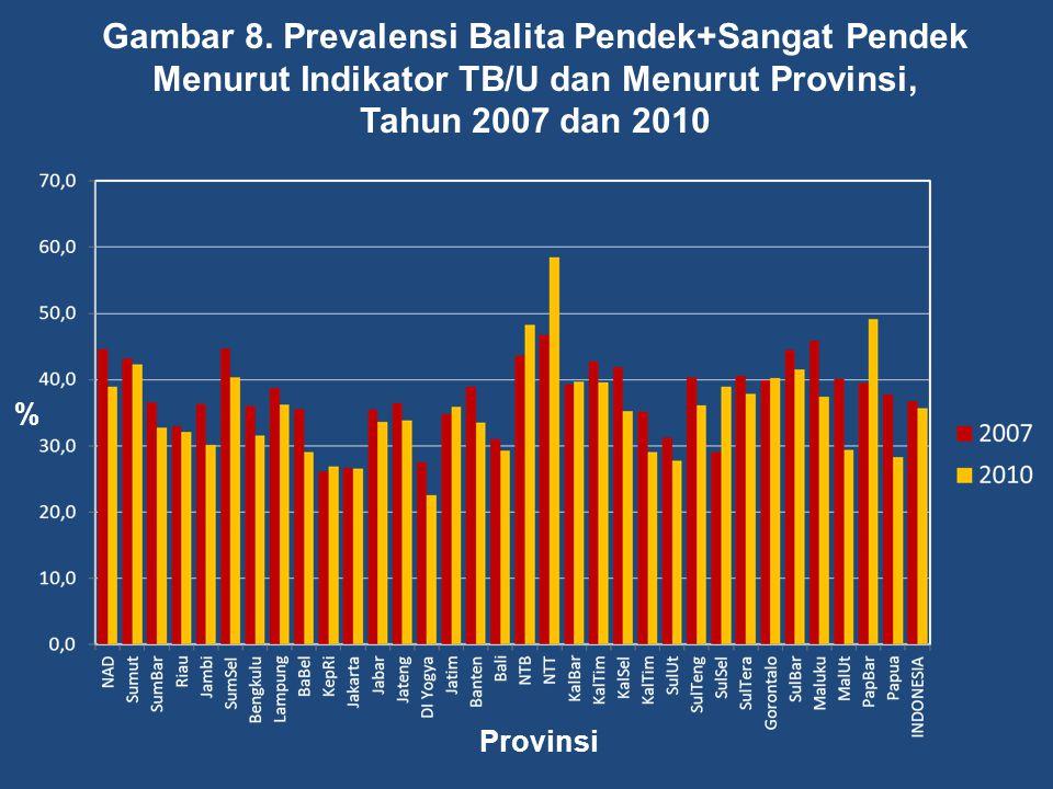 Gambar 8. Prevalensi Balita Pendek+Sangat Pendek Menurut Indikator TB/U dan Menurut Provinsi, Tahun 2007 dan 2010 % Provinsi