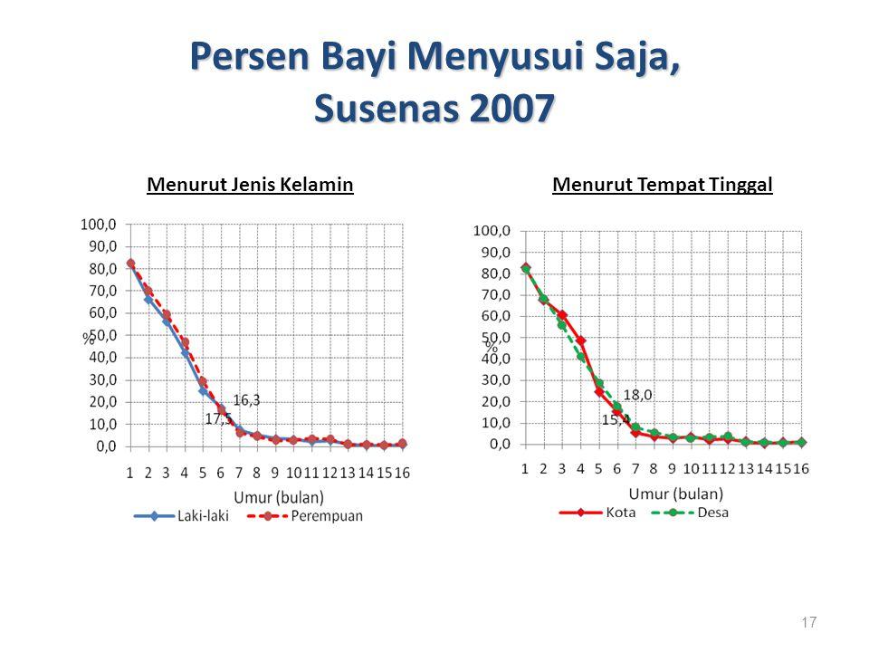 Persen Bayi Menyusui Saja, Susenas 2007 17 Menurut Jenis KelaminMenurut Tempat Tinggal