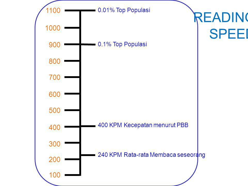  Membaca analitis (50-300 KPM)  Membaca Cepat (300-600 KPM) 4 KECEPATAN MEMBACA  Membaca Skimming (600 – 1500 KPM)  Membaca Scanning (1500 - 3000 KPM)