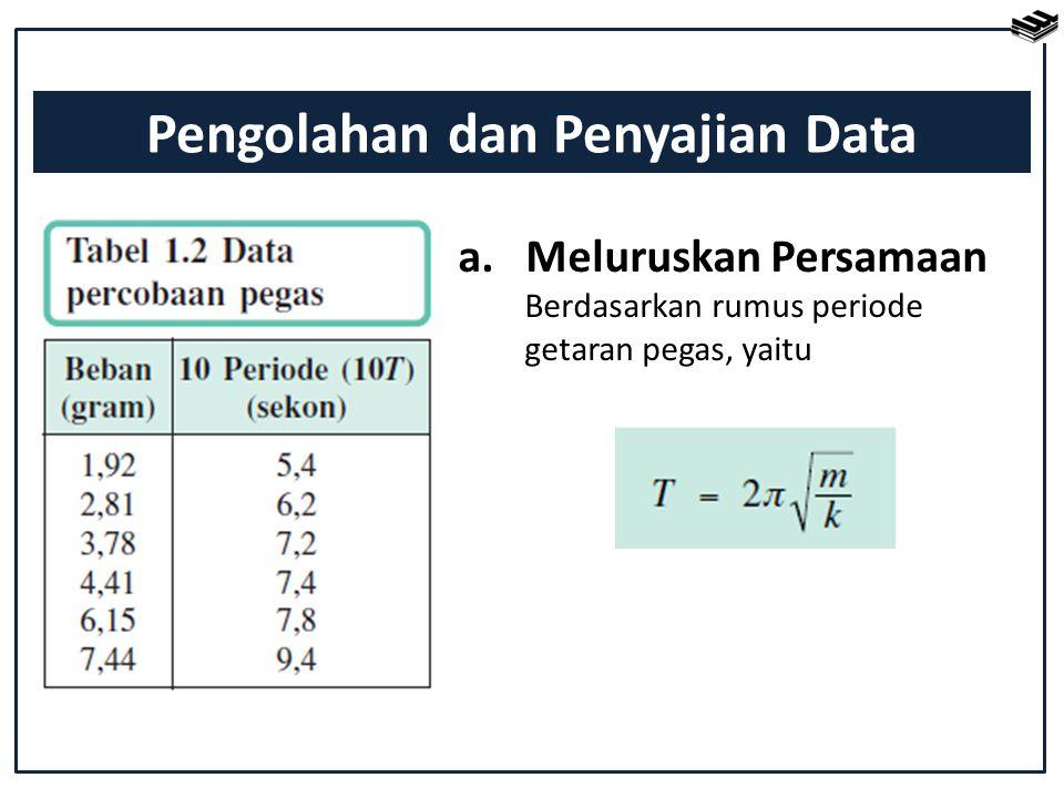 a. Meluruskan Persamaan Berdasarkan rumus periode getaran pegas, yaitu Pengolahan dan Penyajian Data