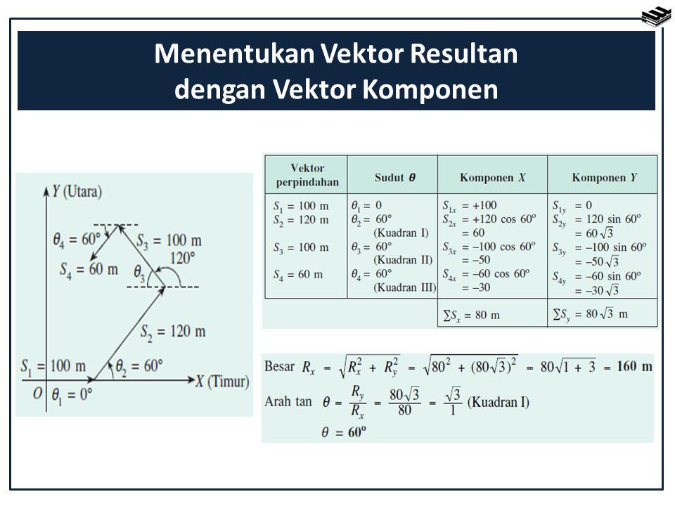 Menentukan Vektor Resultan dengan Vektor Komponen
