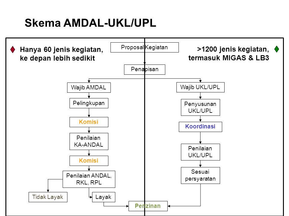 Proposal Kegiatan Penapisan Wajib AMDAL Wajib UKL/UPL Pelingkupan Penilaian KA-ANDAL Komisi Penilaian ANDAL, RKL, RPL Komisi Tidak LayakLayak Perizinan Penyusunan UKL/UPL Penilaian UKL/UPL Koordinasi Sesuai persyaratan Skema AMDAL-UKL/UPL Hanya 60 jenis kegiatan, ke depan lebih sedikit >1200 jenis kegiatan, termasuk MIGAS & LB3