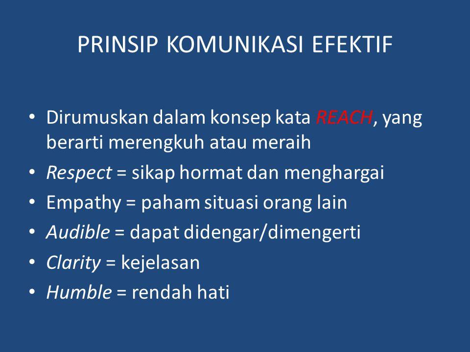 PRINSIP KOMUNIKASI EFEKTIF Dirumuskan dalam konsep kata REACH, yang berarti merengkuh atau meraih Respect = sikap hormat dan menghargai Empathy = paham situasi orang lain Audible = dapat didengar/dimengerti Clarity = kejelasan Humble = rendah hati