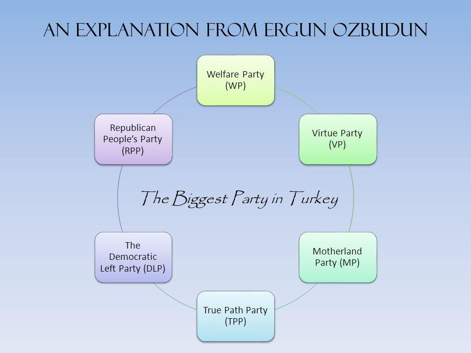 Deinstitusionalisasi, Perpecahan, dan Keberpihakan Polarization, Volatility, Fragmentation Kelemahan kaum moderat sayap kanan dan kiri Peningkatan penting pada isu agama dan etnis Kelemahan organisasional dari partai itu sendiri penyakit dari sistem partai Turki pada tahun 1970-an