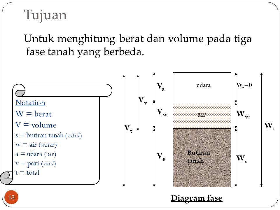 Tujuan 13 Untuk menghitung berat dan volume pada tiga fase tanah yang berbeda. Butiran tanah udara air VsVs VaVa W a =0 WsWs WwWw WtWt VwVw VvVv VtVt