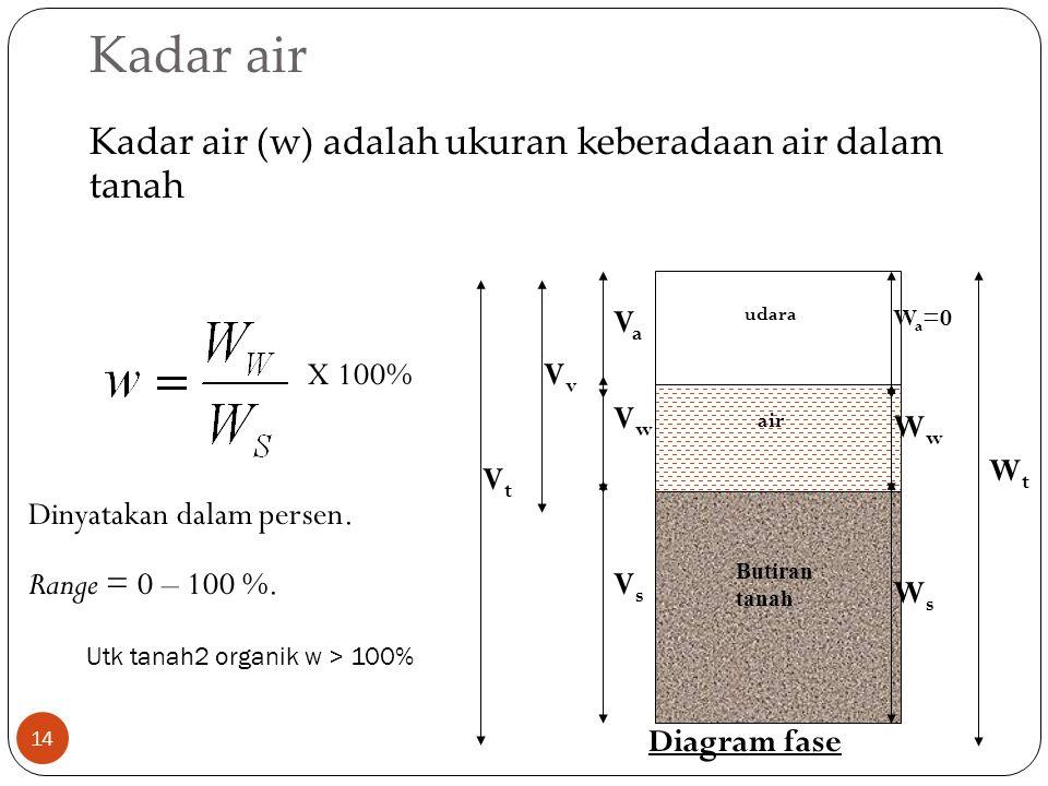 Kadar air 14 Kadar air (w) adalah ukuran keberadaan air dalam tanah Butiran tanah udara air VsVs VaVa W a =0 WsWs WwWw WtWt VwVw VvVv VtVt Diagram fas