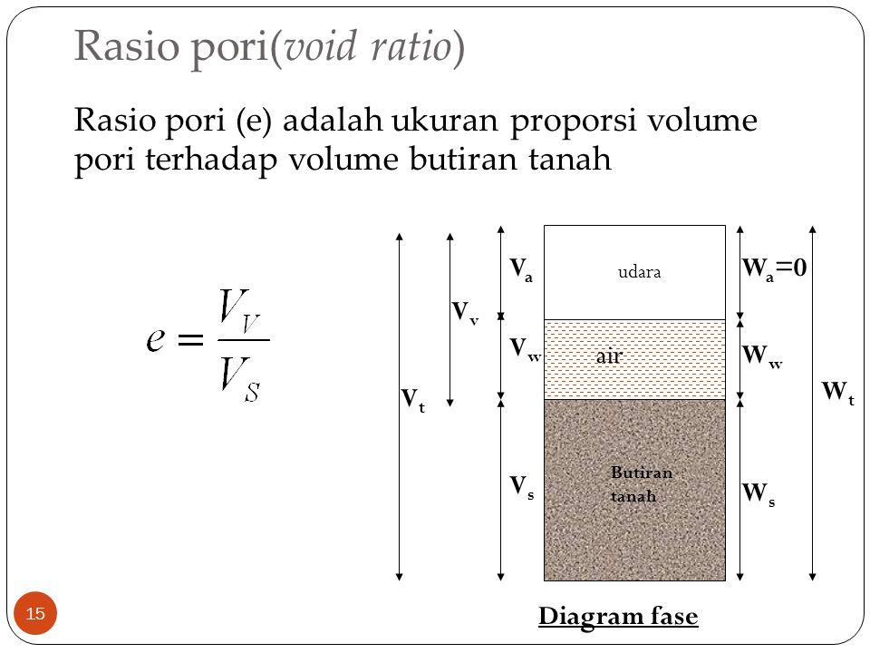 Rasio pori(void ratio) 15 Rasio pori (e) adalah ukuran proporsi volume pori terhadap volume butiran tanah Butiran tanah udara air VsVs VaVa W a =0 WsW