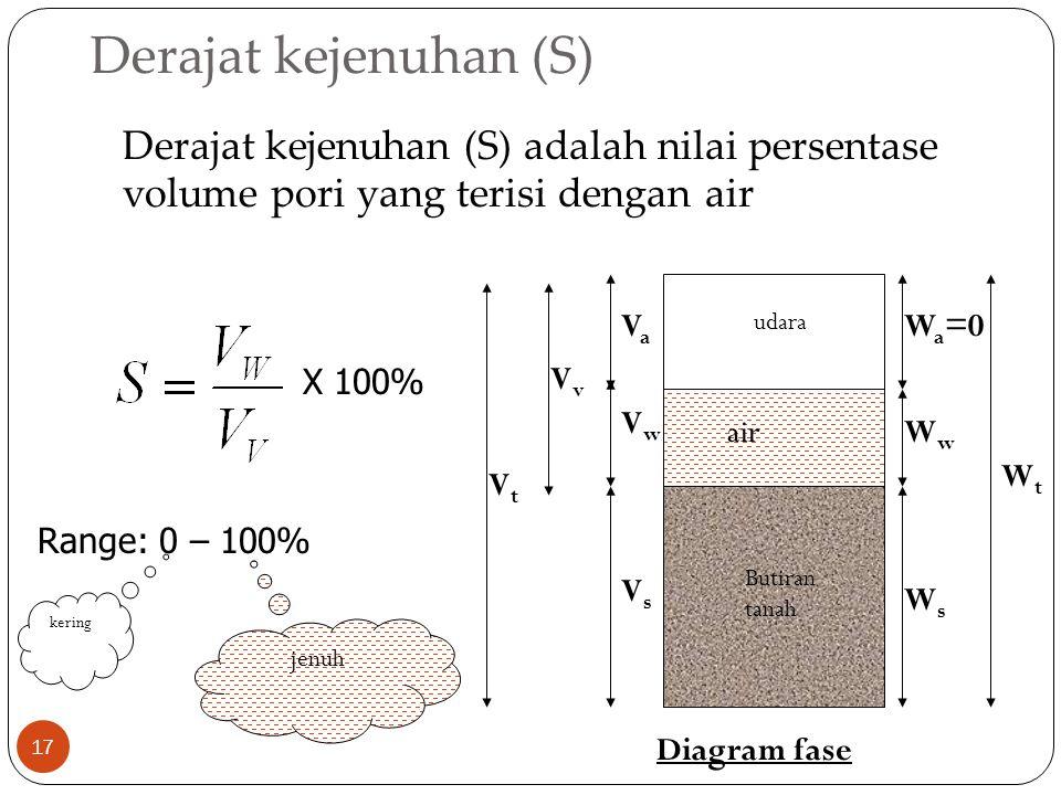 Derajat kejenuhan (S) 17 Derajat kejenuhan (S) adalah nilai persentase volume pori yang terisi dengan air Butiran tanah udara air VsVs VaVa W a =0 WsW