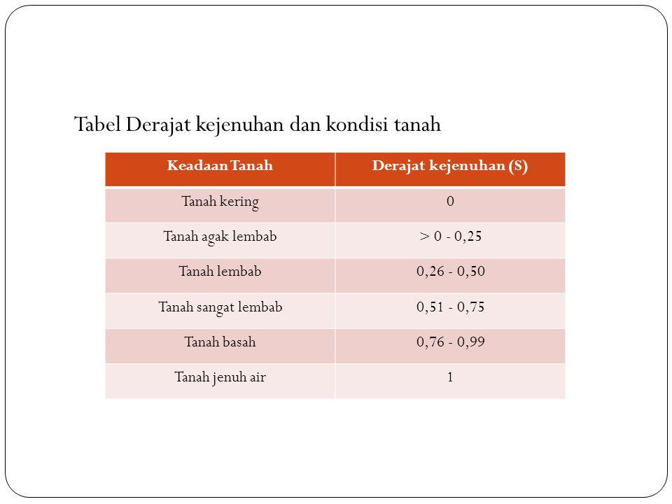 Tabel Derajat kejenuhan dan kondisi tanah Keadaan TanahDerajat kejenuhan (S) Tanah kering0 Tanah agak lembab> 0 - 0,25 Tanah lembab0,26 - 0,50 Tanah s