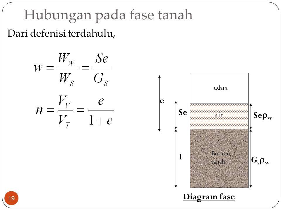 Hubungan pada fase tanah 19 Dari defenisi terdahulu, Butiran tanah udara air 1 GswGsw Se  w Se e Diagram fase
